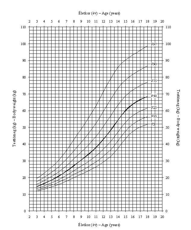 hány éves lesz a pénisz növekedése?