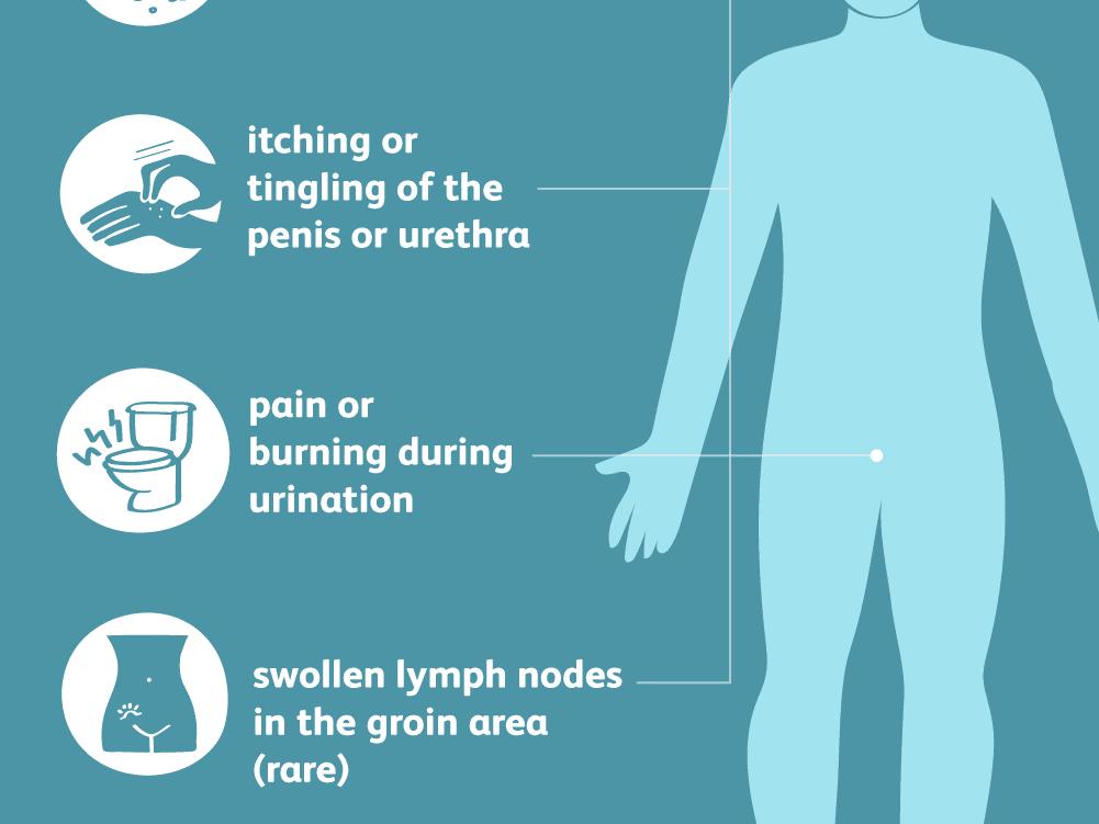urethritis symptoms)