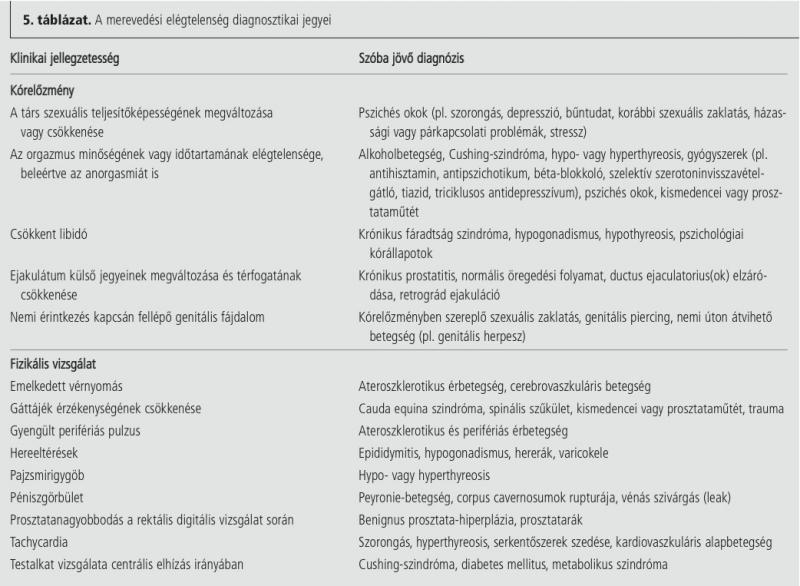 tachycardia és merevedés)