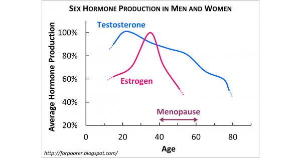 pénisznövekedés és növekedési hormon)